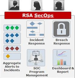 RSA SecOPs
